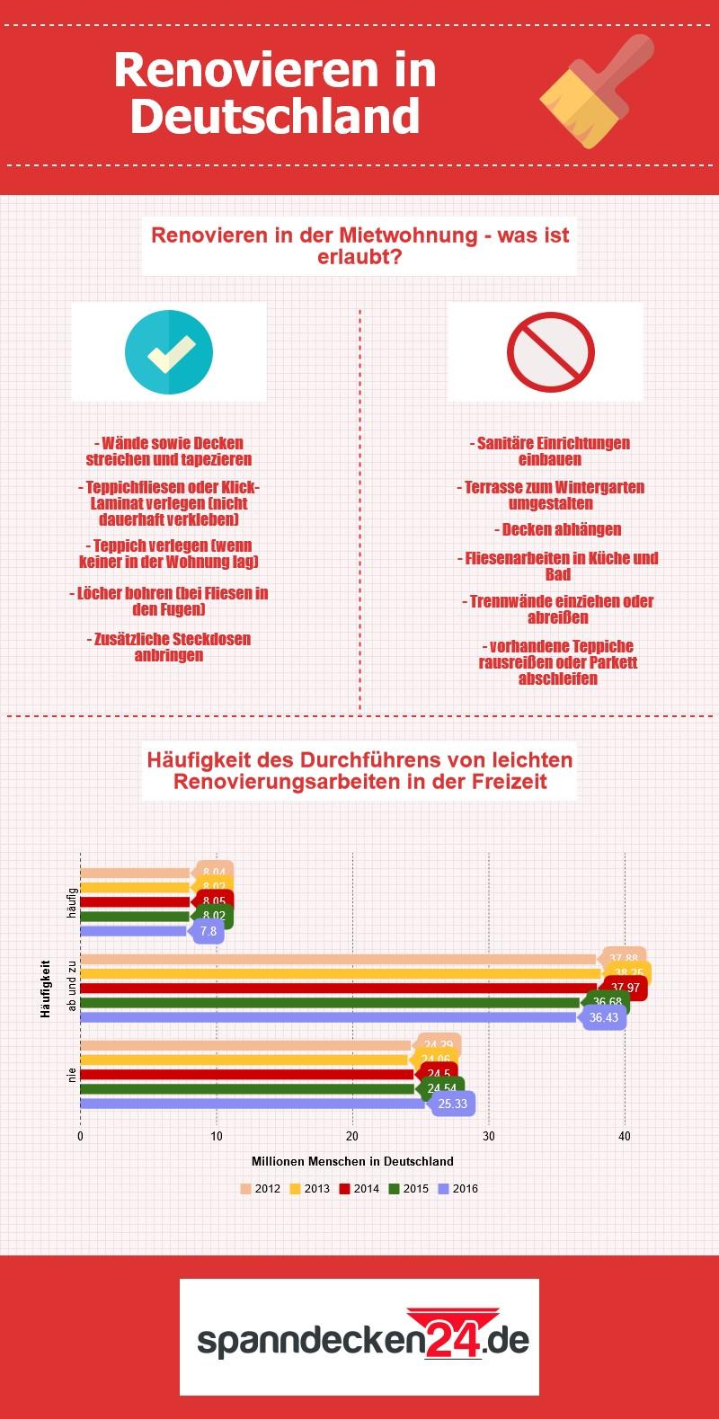 Lackspanndecken: Infografik zu Renovierungsarbeiten